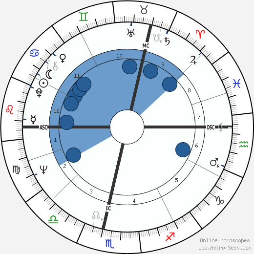 Corin Redgrave wikipedia, horoscope, astrology, instagram