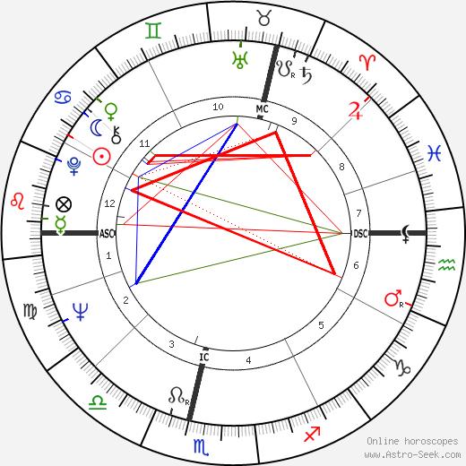 Corin Redgrave birth chart, Corin Redgrave astro natal horoscope, astrology