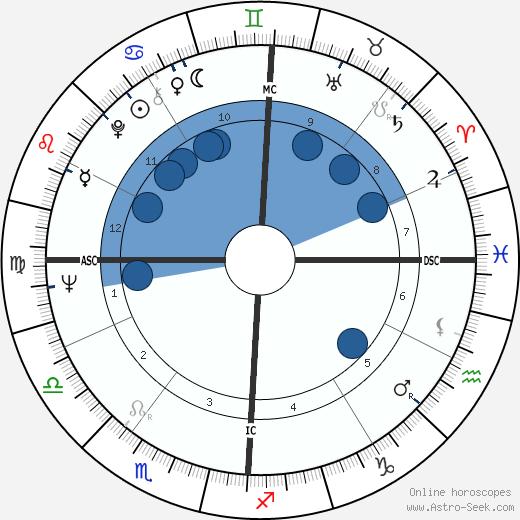 Donald Kojis wikipedia, horoscope, astrology, instagram