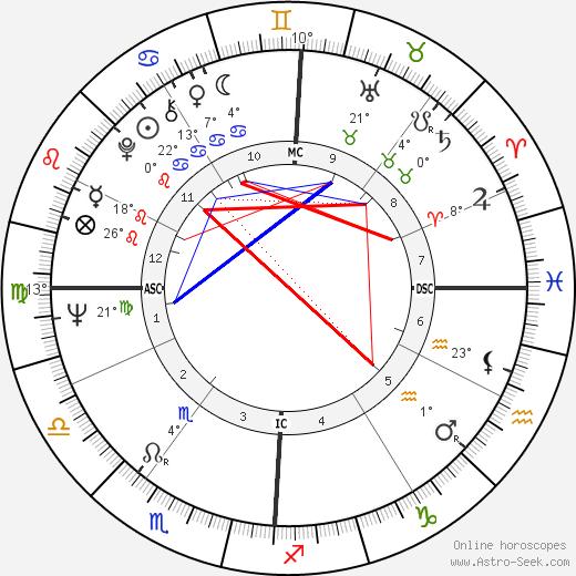 Donald Kojis birth chart, biography, wikipedia 2019, 2020
