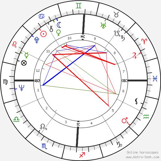 Donald Kojis birth chart, Donald Kojis astro natal horoscope, astrology