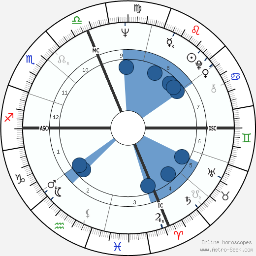 Eleanor Marie Smeal horoscope, astrology, sign, zodiac, date of birth, instagram