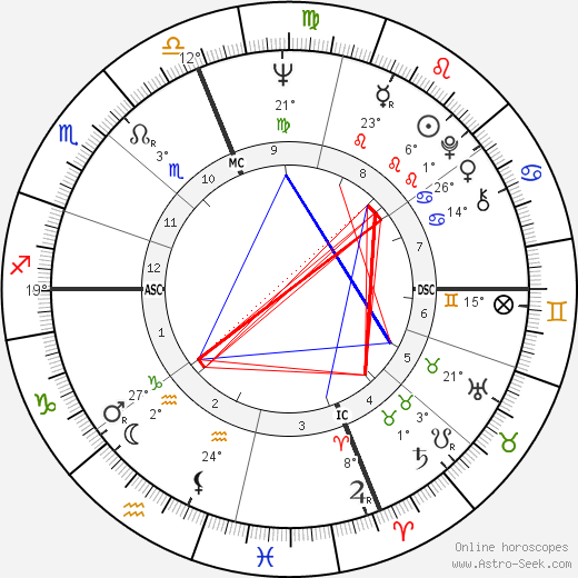 Eleanor Marie Smeal birth chart, biography, wikipedia 2018, 2019