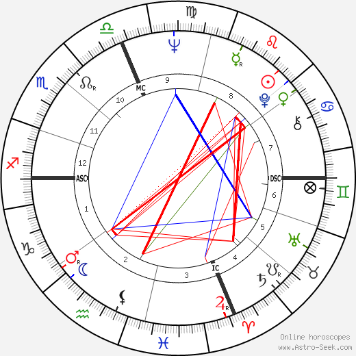 Eleanor Marie Smeal astro natal birth chart, Eleanor Marie Smeal horoscope, astrology