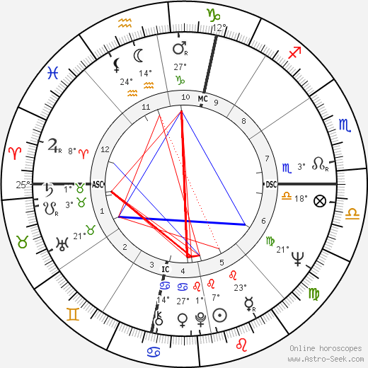 France Nuyen birth chart, biography, wikipedia 2019, 2020