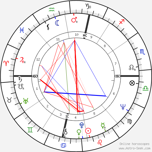 France Nuyen astro natal birth chart, France Nuyen horoscope, astrology