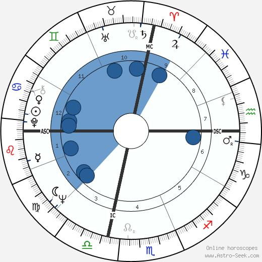 Frank Budd wikipedia, horoscope, astrology, instagram