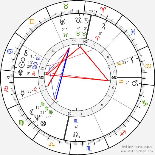 Frank Budd birth chart, biography, wikipedia 2019, 2020