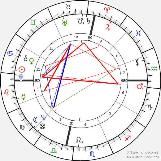 Frank Budd astro natal birth chart, Frank Budd horoscope, astrology