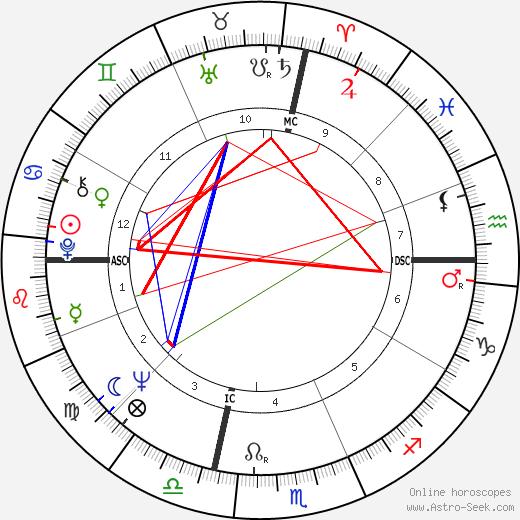 Frank Budd день рождения гороскоп, Frank Budd Натальная карта онлайн