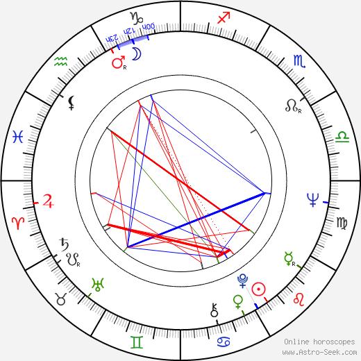 Frank Q. Dobbs birth chart, Frank Q. Dobbs astro natal horoscope, astrology
