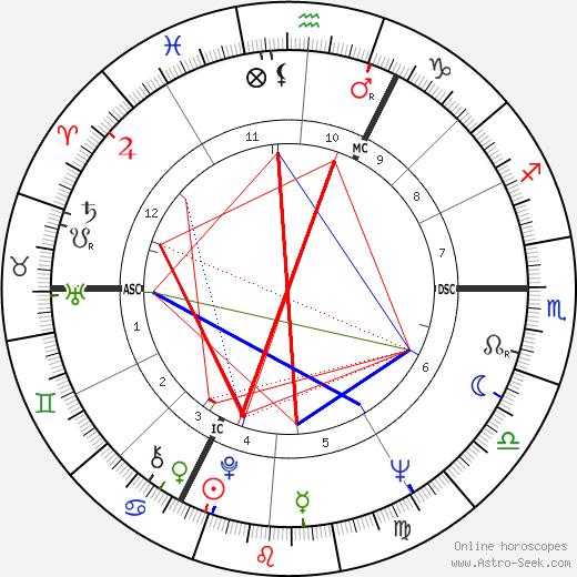Franz-Erhard Walther день рождения гороскоп, Franz-Erhard Walther Натальная карта онлайн