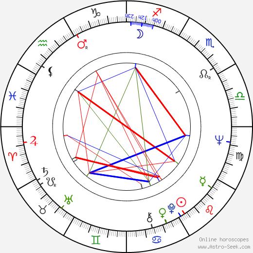 Gabriela Vránová astro natal birth chart, Gabriela Vránová horoscope, astrology