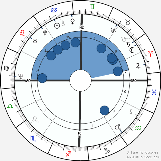 Gary Dunford wikipedia, horoscope, astrology, instagram