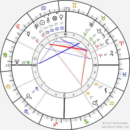 Gary Dunford birth chart, biography, wikipedia 2019, 2020