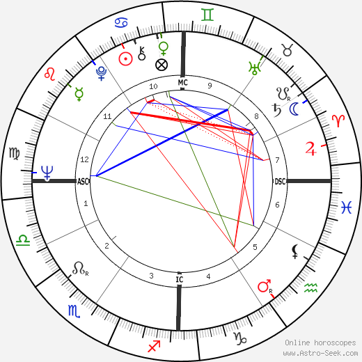 Gary Dunford birth chart, Gary Dunford astro natal horoscope, astrology