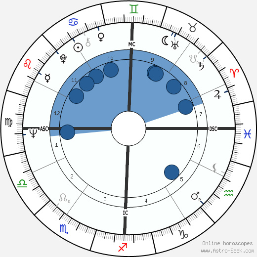 George Metzger wikipedia, horoscope, astrology, instagram