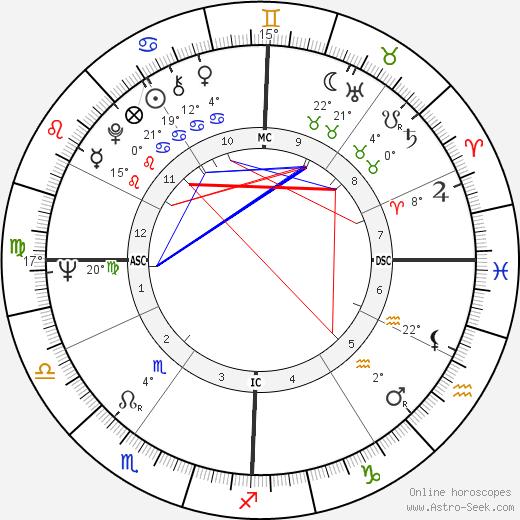 George Metzger birth chart, biography, wikipedia 2020, 2021