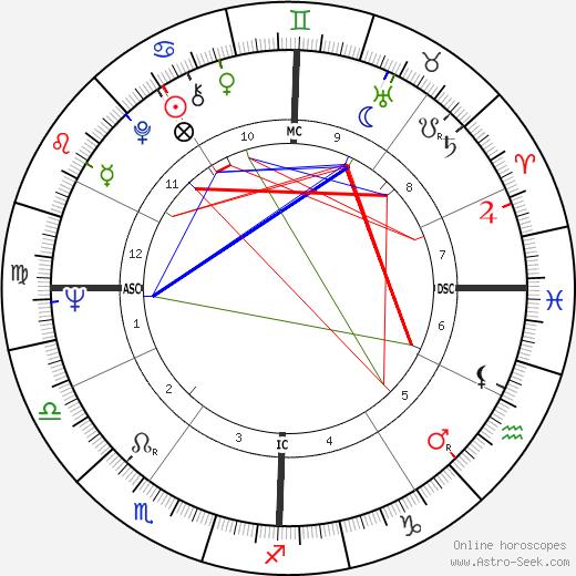 George Metzger birth chart, George Metzger astro natal horoscope, astrology