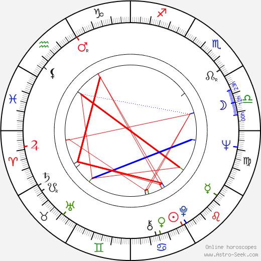 Gila Almagor tema natale, oroscopo, Gila Almagor oroscopi gratuiti, astrologia
