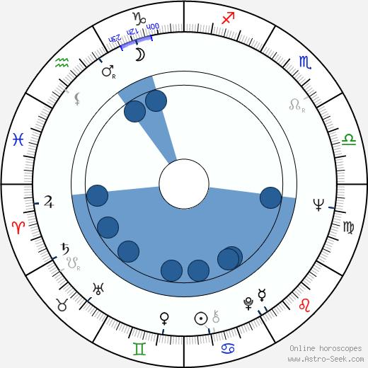 Iga Cembrzyńska wikipedia, horoscope, astrology, instagram