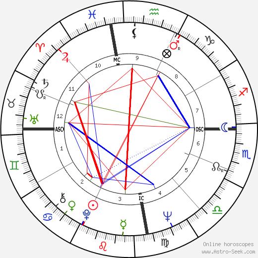 Джон Говард John Howard день рождения гороскоп, John Howard Натальная карта онлайн
