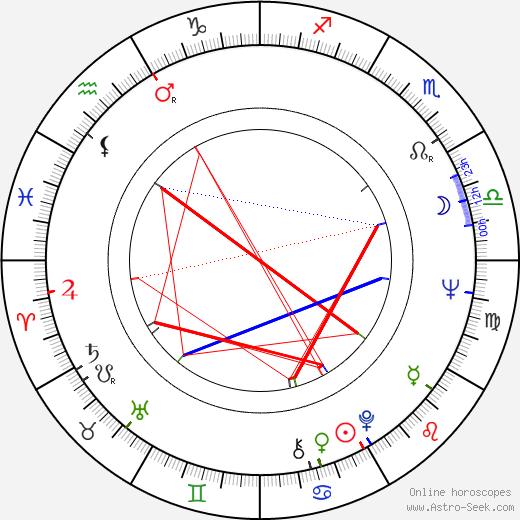 József S. Tóth astro natal birth chart, József S. Tóth horoscope, astrology