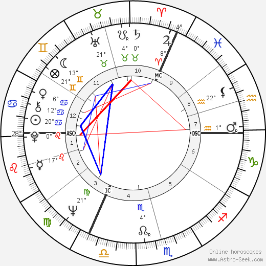 Karel Gott birth chart, biography, wikipedia 2018, 2019