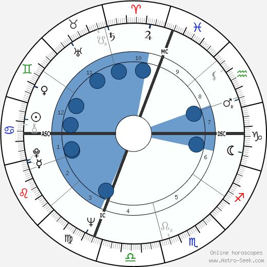 Karen Black wikipedia, horoscope, astrology, instagram