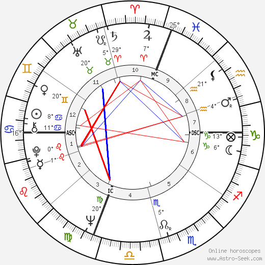 Karen Black birth chart, biography, wikipedia 2018, 2019