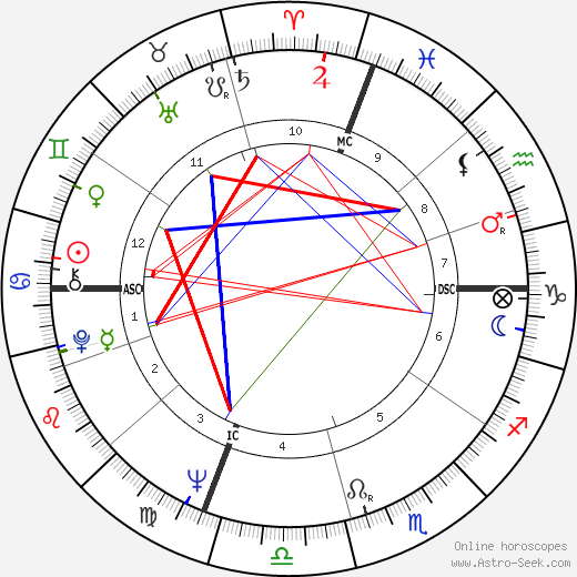 Karen Black astro natal birth chart, Karen Black horoscope, astrology