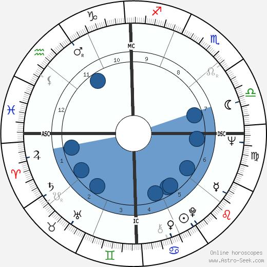 Kim Fowley wikipedia, horoscope, astrology, instagram