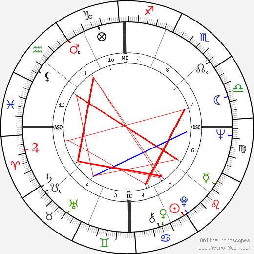 Ким Фоули Kim Fowley день рождения гороскоп, Kim Fowley Натальная карта онлайн