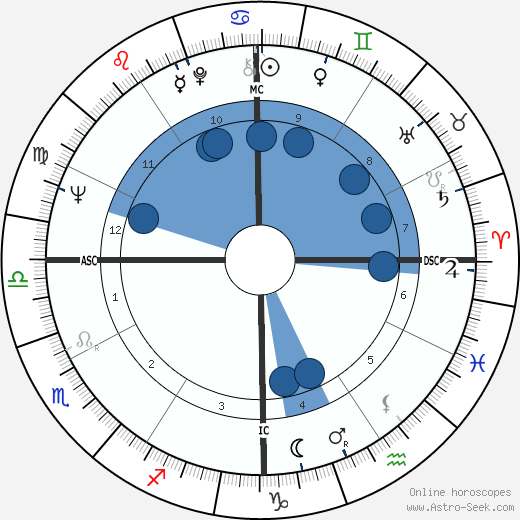 M. A. Foster wikipedia, horoscope, astrology, instagram