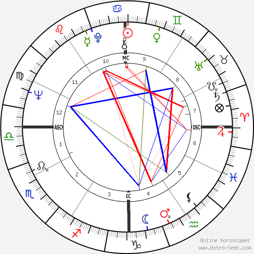 M. A. Foster tema natale, oroscopo, M. A. Foster oroscopi gratuiti, astrologia