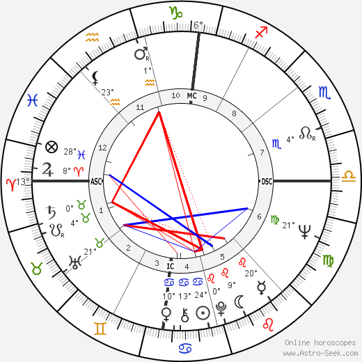 Milva birth chart, biography, wikipedia 2019, 2020