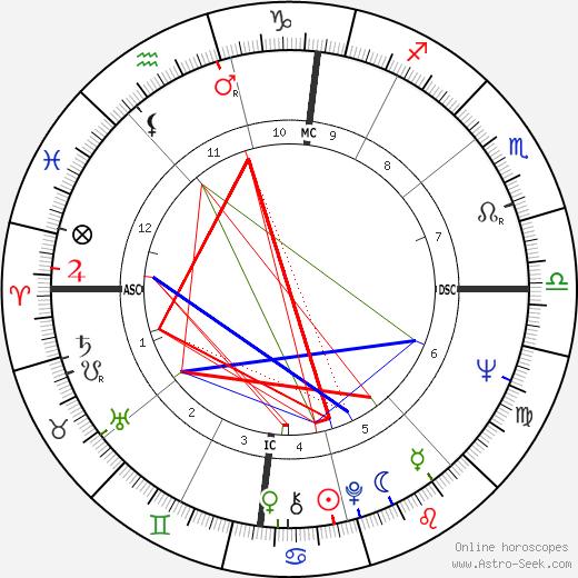 Мильва Milva день рождения гороскоп, Milva Натальная карта онлайн