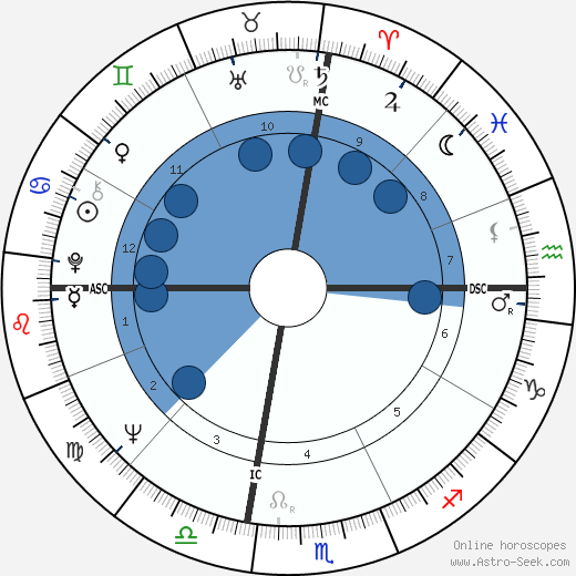 Paul Solomon wikipedia, horoscope, astrology, instagram