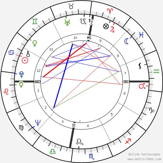 Paul Solomon tema natale, oroscopo, Paul Solomon oroscopi gratuiti, astrologia