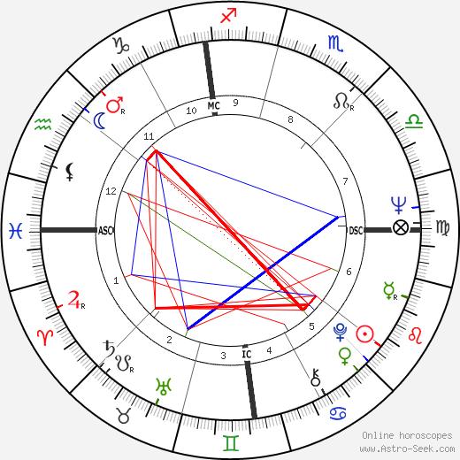 Питер Богданович Peter Bogdanovich день рождения гороскоп, Peter Bogdanovich Натальная карта онлайн
