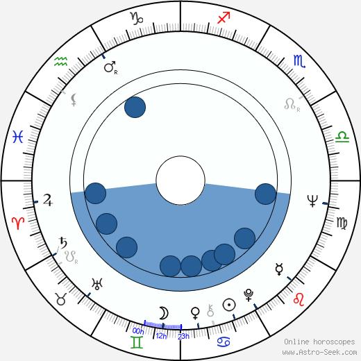 Peter Duryea wikipedia, horoscope, astrology, instagram
