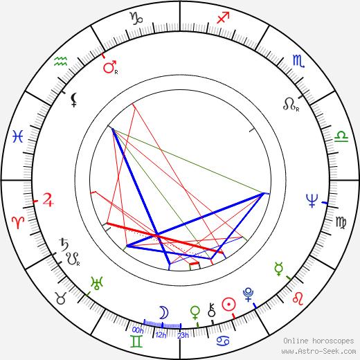 Peter Duryea birth chart, Peter Duryea astro natal horoscope, astrology