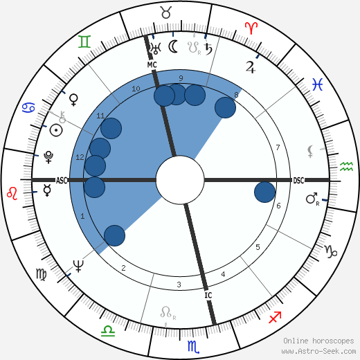 Phillip Adams wikipedia, horoscope, astrology, instagram
