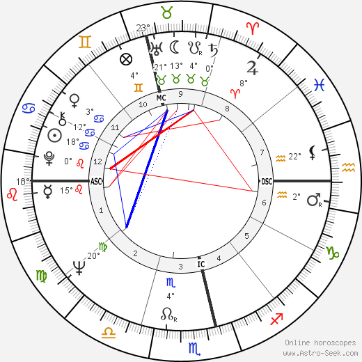 Phillip Adams birth chart, biography, wikipedia 2018, 2019