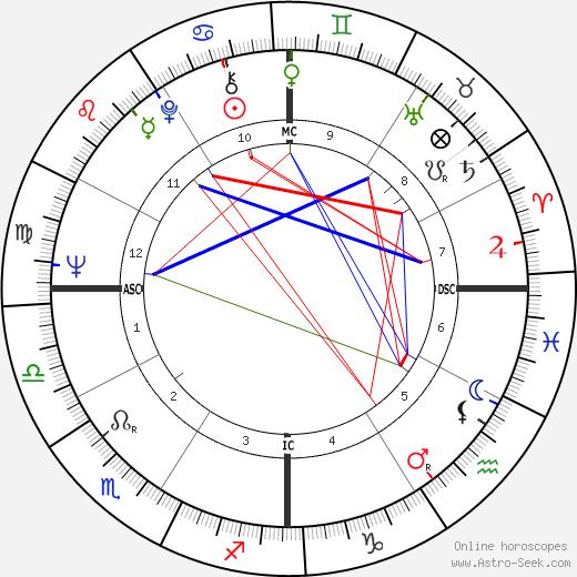 Priscilla Hoback день рождения гороскоп, Priscilla Hoback Натальная карта онлайн