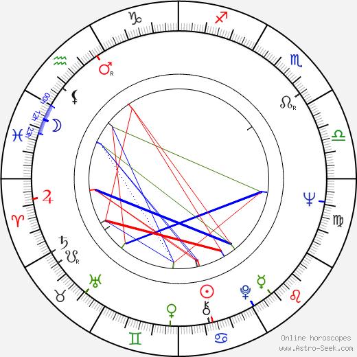 Roberto Malenotti tema natale, oroscopo, Roberto Malenotti oroscopi gratuiti, astrologia