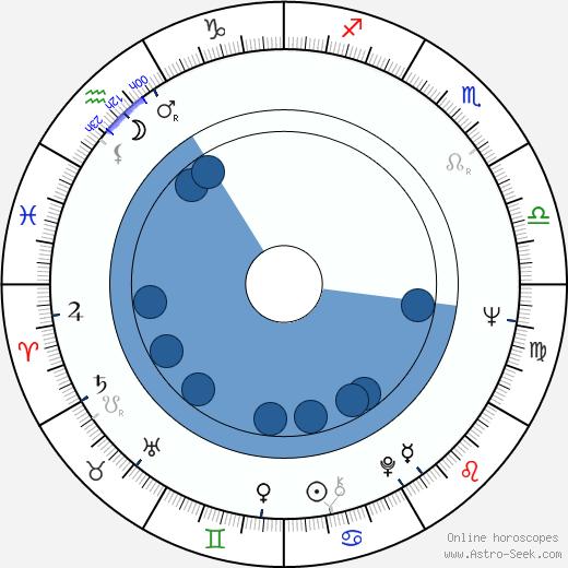 Roland Klick wikipedia, horoscope, astrology, instagram