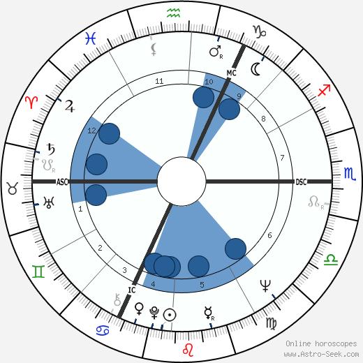Sander Littel wikipedia, horoscope, astrology, instagram