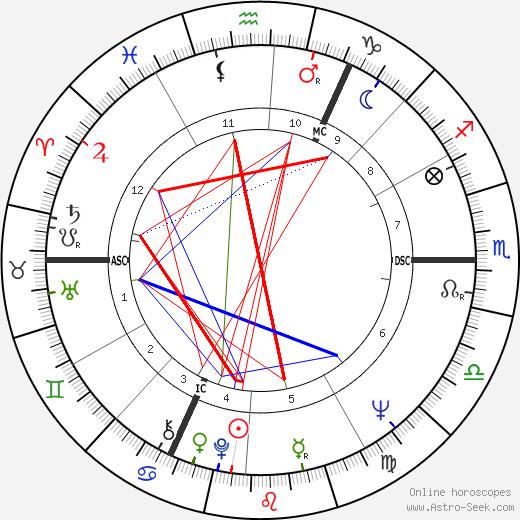 Sander Littel день рождения гороскоп, Sander Littel Натальная карта онлайн