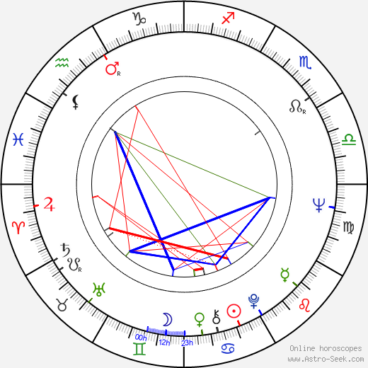 Sid Haig astro natal birth chart, Sid Haig horoscope, astrology